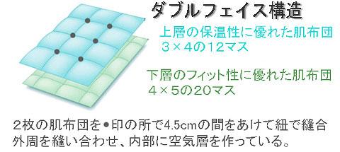ダブルフェイス構造の羽毛布団イメージ